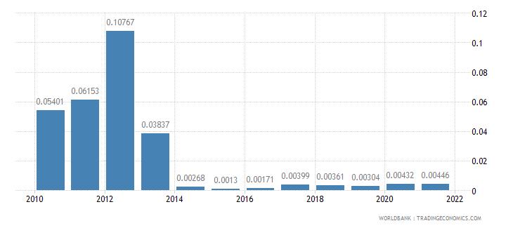 kenya adjusted savings mineral depletion percent of gni wb data