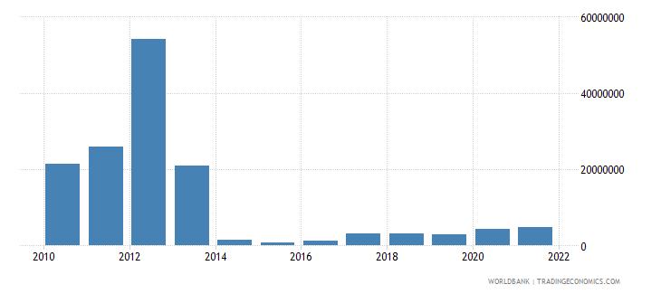 kenya adjusted savings mineral depletion us dollar wb data