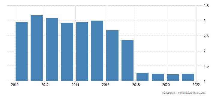 kenya adjusted savings net forest depletion percent of gni wb data
