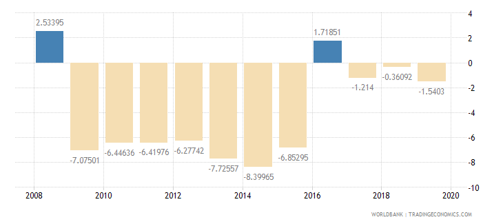 kenya adjusted savings net national savings percent of gni wb data
