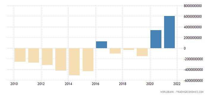 kenya adjusted savings net national savings us dollar wb data
