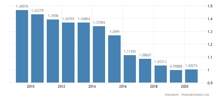 kenya adjusted savings particulate emission damage percent of gni wb data