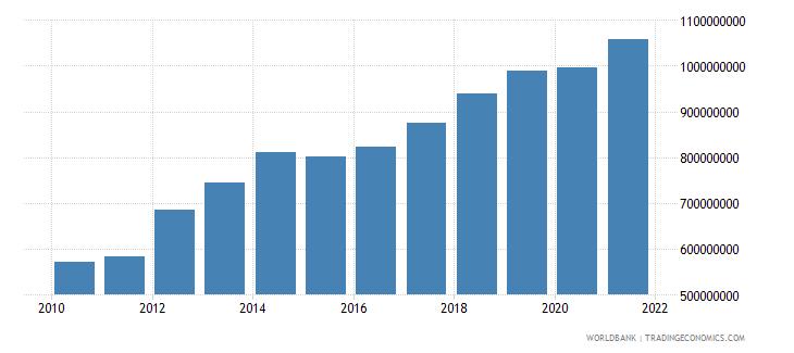 kenya adjusted savings particulate emission damage us dollar wb data