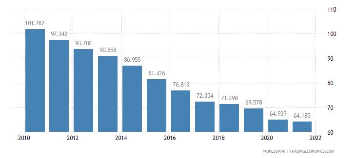 kenya adolescent fertility rate births per 1 000 women ages 15 19 wb data