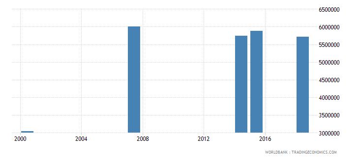 kenya adult illiterate population 15 years both sexes number wb data