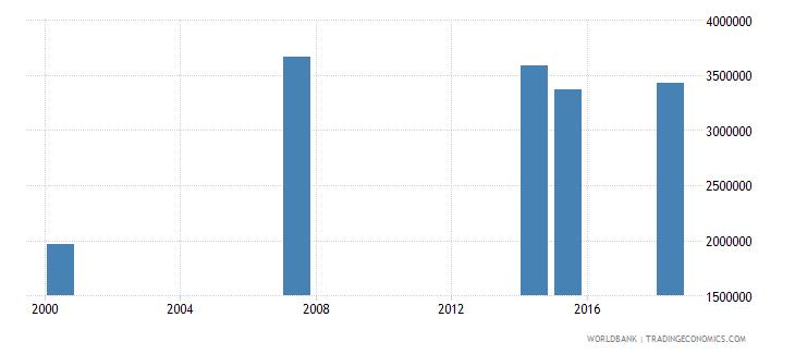 kenya adult illiterate population 15 years female number wb data