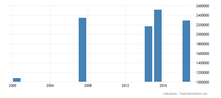 kenya adult illiterate population 15 years male number wb data
