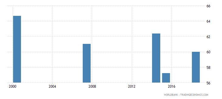 kenya adult illiterate population 15 years percent female wb data