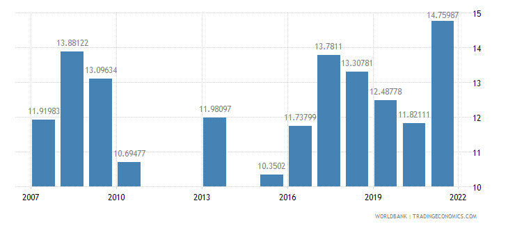 kenya agricultural raw materials exports percent of merchandise exports wb data