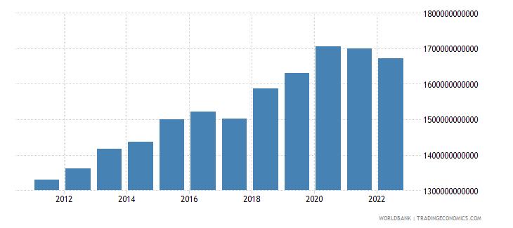 kenya agriculture value added constant lcu wb data