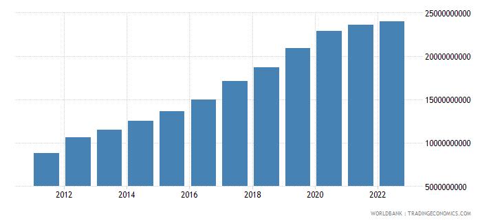 kenya agriculture value added us dollar wb data