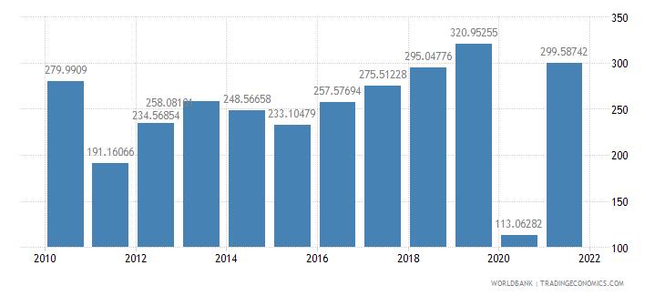 kenya air transport freight million ton km wb data