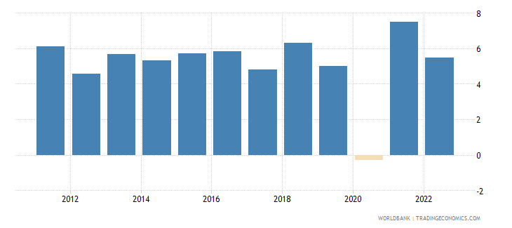 kenya annual percentage growth rate of gdp at market prices based on constant 2010 us dollars  wb data