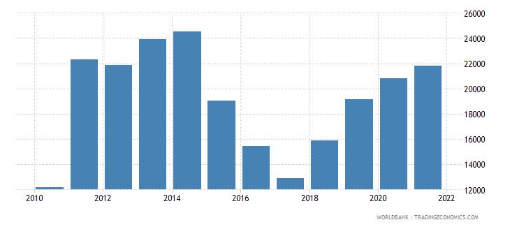 kenya aquaculture production metric tons wb data