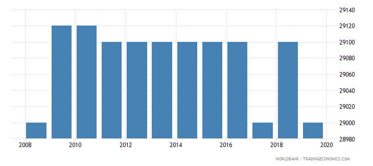 kenya armed forces personnel total wb data