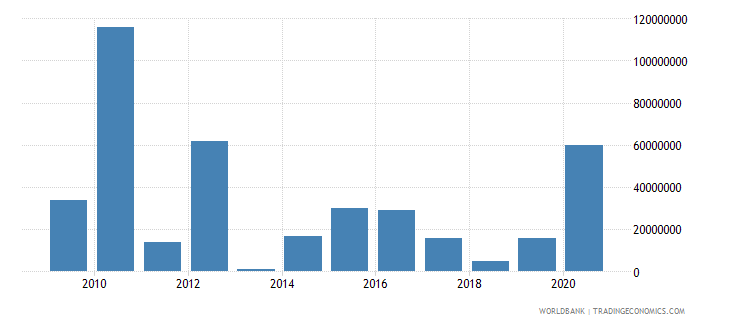 kenya arms imports constant 1990 us dollar wb data
