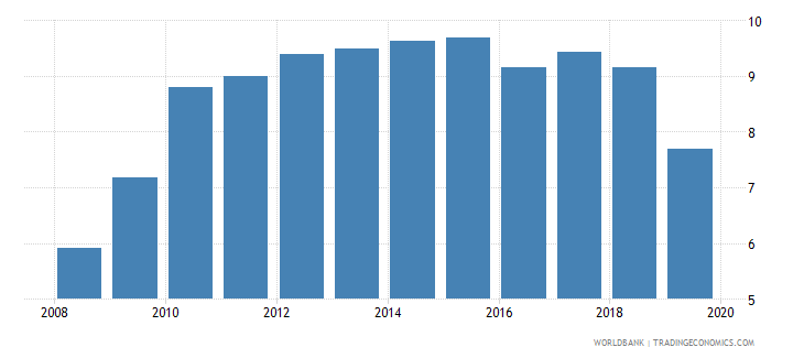 kenya atms per 100000 adults gfd wb data