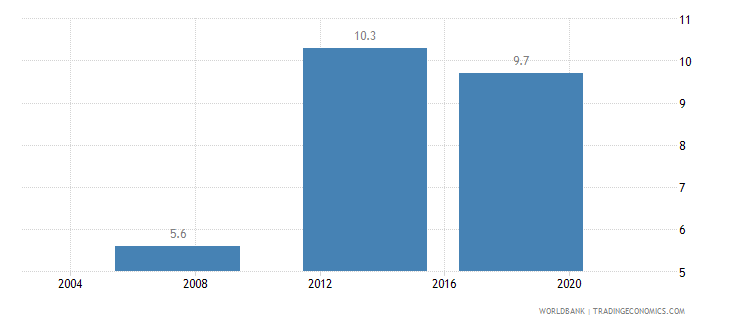 kenya average time to clear exports through customs days wb data
