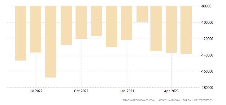 Kenya Balance of Trade | 2019 | Data | Chart | Calendar