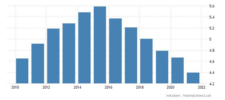 kenya bank branches per 100000 adults wb data