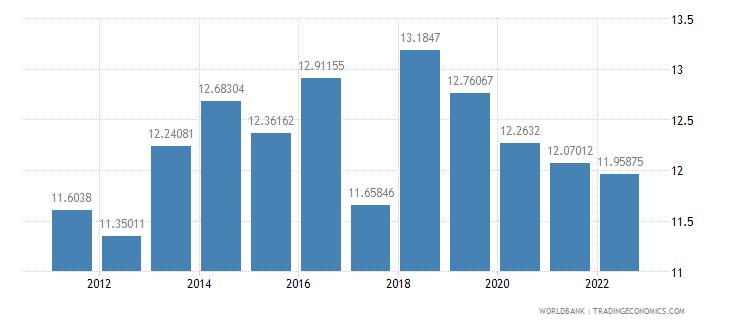 kenya bank capital to assets ratio percent wb data