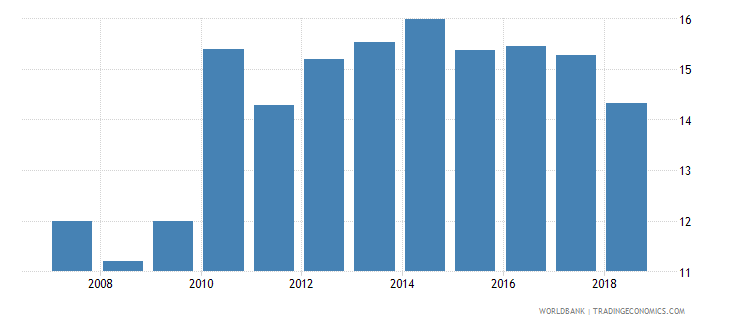 kenya bank capital to total assets percent wb data