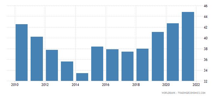 kenya bank concentration percent wb data