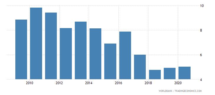 kenya bank lending deposit spread wb data