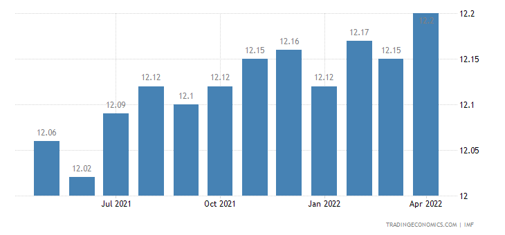 Kenya Bank Lending Rate