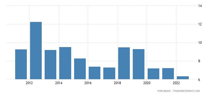 kenya bank liquid reserves to bank assets ratio percent wb data