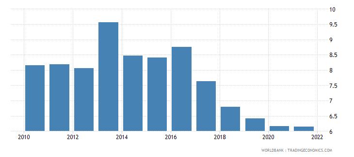 kenya bank net interest margin percent wb data