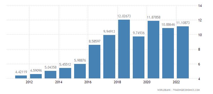 kenya bank nonperfoming loans to total gross loans percent wb data