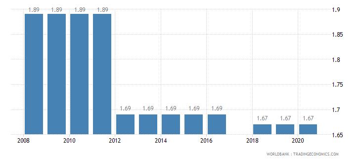 kenya binding coverage manufactured products percent wb data