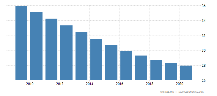 kenya birth rate crude per 1 000 people wb data