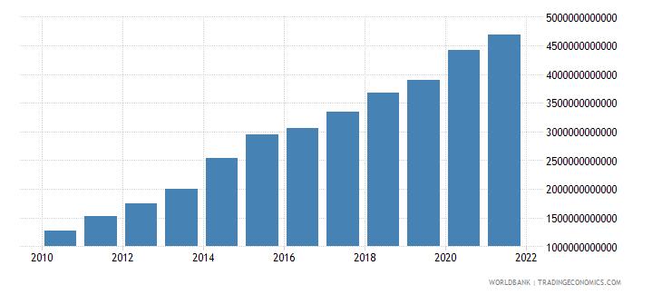 kenya broad money current lcu wb data