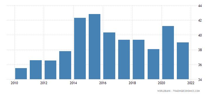 kenya broad money percent of gdp wb data