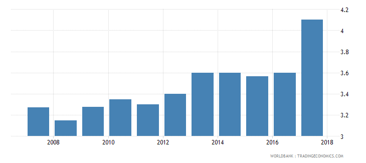 kenya burden of customs procedure wef 1 extremely inefficient to 7 extremely efficient wb data