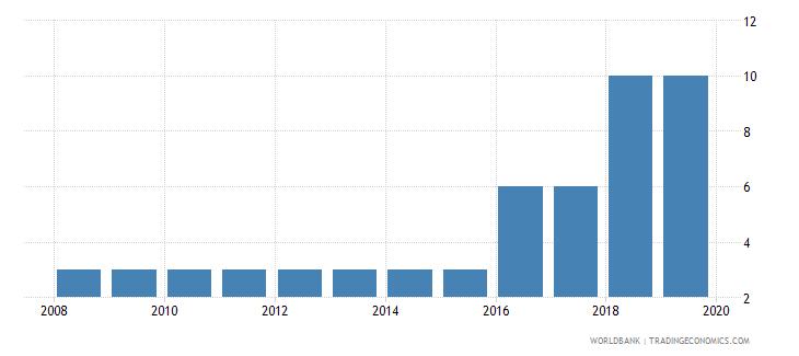 kenya business extent of disclosure index 0 less disclosure to 10 more disclosure wb data
