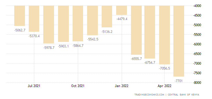 Kenya Capital Flows