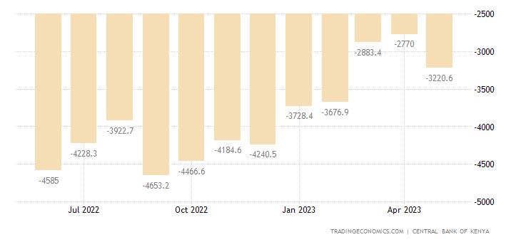 Kenya Capital Flows