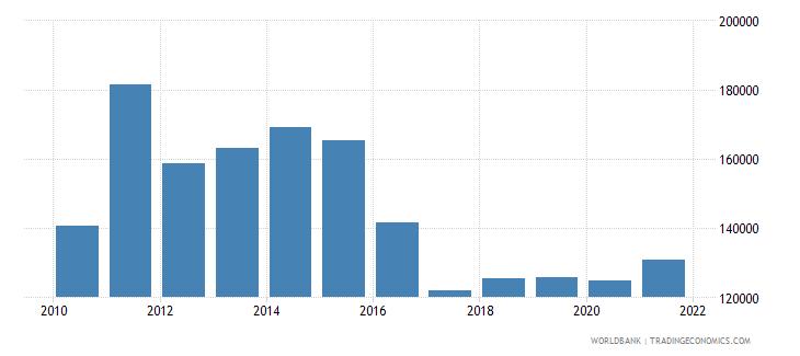 kenya capture fisheries production metric tons wb data