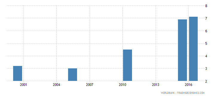 kenya cause of death by injury ages 15 34 female percent relevant age wb data