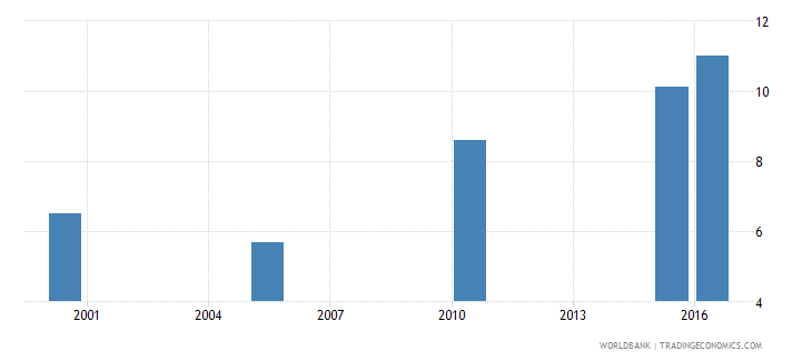 kenya cause of death by injury ages 35 59 male percent relevant age wb data