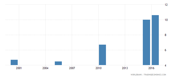 kenya cause of death by non communicable diseases ages 15 34 female percent relevant age wb data
