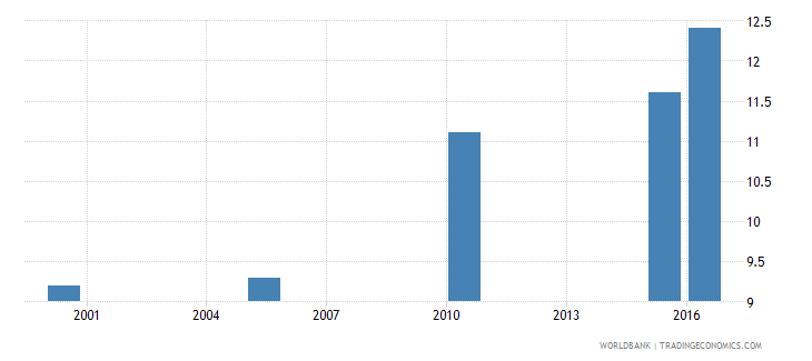 kenya cause of death by non communicable diseases ages 15 34 male percent relevant age wb data