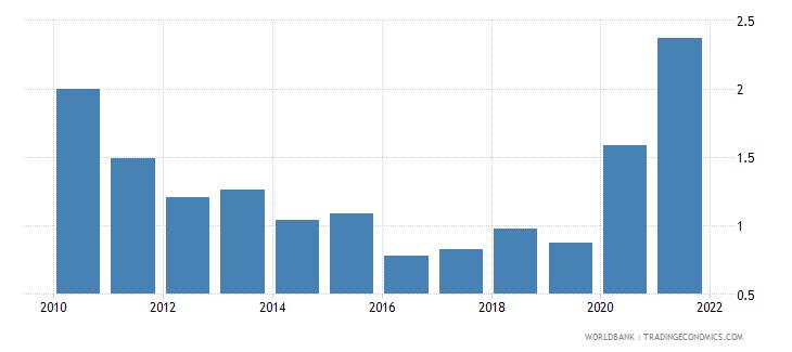 kenya central bank assets to gdp percent wb data