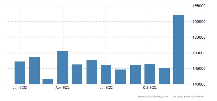 Kenya Central Bank Balance Sheet