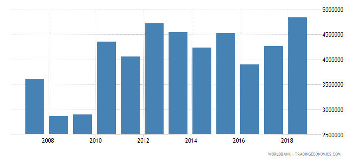 kenya cereal production metric tons wb data