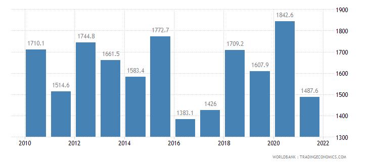 kenya cereal yield kg per hectare wb data