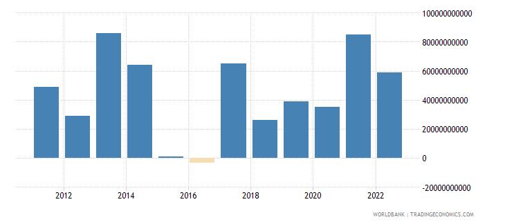 kenya changes in inventories current lcu wb data